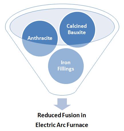 Brown Fused Alumina Fusion